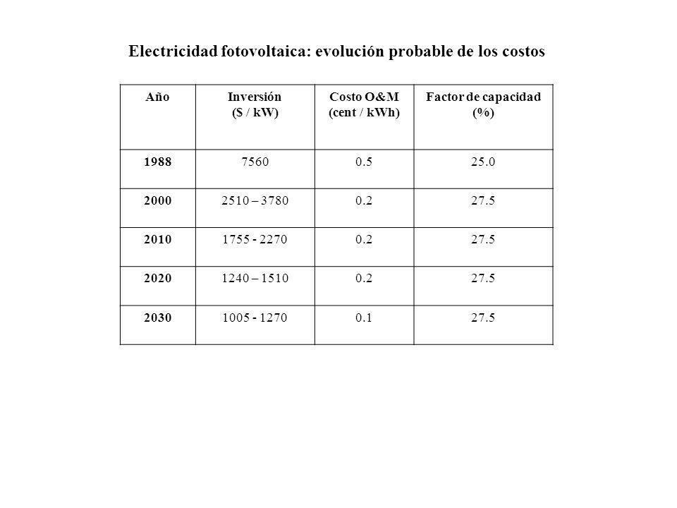 AñoInversión ($ / kW) Costo O&M (cent / kWh) Factor de capacidad (%) 198875600.525.0 20002510 – 37800.227.5 20101755 - 22700.227.5 20201240 – 15100.227.5 20301005 - 12700.127.5 Electricidad fotovoltaica: evolución probable de los costos
