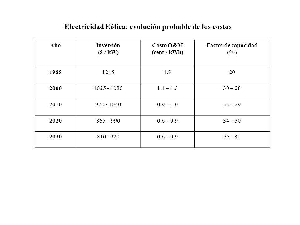 AñoInversión ($ / kW) Costo O&M (cent / kWh) Factor de capacidad (%) 198812151.920 20001025 - 10801.1 – 1.330 – 28 2010920 - 10400.9 – 1.033 – 29 2020865 – 9900.6 – 0.934 – 30 2030810 - 9200.6 – 0.935 - 31 Electricidad Eólica: evolución probable de los costos