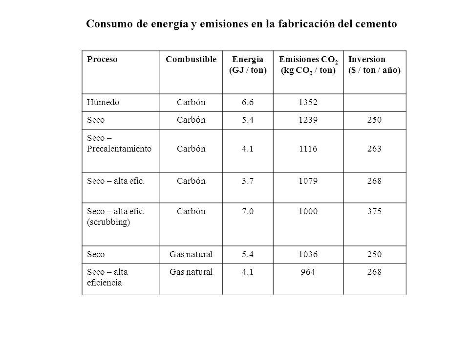 ProcesoCombustibleEnergia (GJ / ton) Emisiones CO 2 (kg CO 2 / ton) Inversion ($ / ton / año) HúmedoCarbón6.61352 SecoCarbón5.41239250 Seco – Precalen