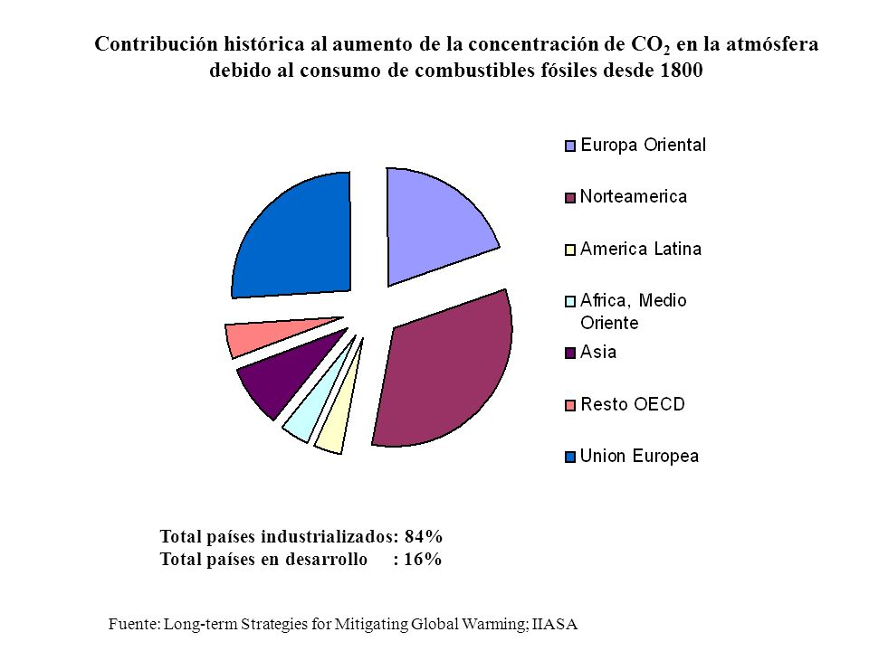 Contribución histórica al aumento de la concentración de CO 2 en la atmósfera debido al consumo de combustibles fósiles desde 1800 Total países industrializados: 84% Total países en desarrollo : 16% Fuente: Long-term Strategies for Mitigating Global Warming; IIASA