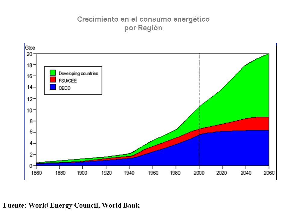 Crecimiento en el consumo energético por Región Fuente: World Energy Council, World Bank
