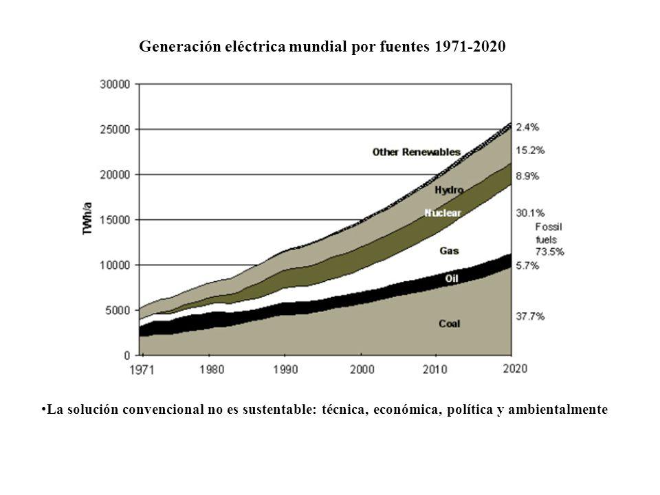 Generación eléctrica mundial por fuentes 1971-2020 La solución convencional no es sustentable: técnica, económica, política y ambientalmente