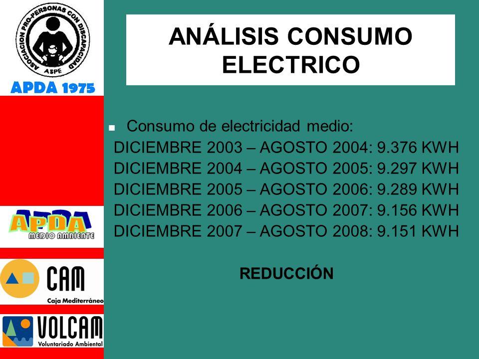 ANÁLISIS CONSUMO ELECTRICO Consumo de electricidad medio: DICIEMBRE 2003 – AGOSTO 2004: 9.376 KWH DICIEMBRE 2004 – AGOSTO 2005: 9.297 KWH DICIEMBRE 2005 – AGOSTO 2006: 9.289 KWH DICIEMBRE 2006 – AGOSTO 2007: 9.156 KWH DICIEMBRE 2007 – AGOSTO 2008: 9.151 KWH REDUCCIÓN
