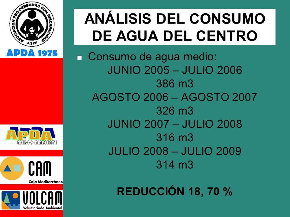 ANÁLISIS DEL CONSUMO DE AGUA DEL CENTRO Consumo de agua medio: JUNIO 2005 – JULIO 2006 386 m3 AGOSTO 2006 – AGOSTO 2007 326 m3 JUNIO 2007 – JULIO 2008 316 m3 JULIO 2008 – JULIO 2009 314 m3 REDUCCIÓN 18, 70 %