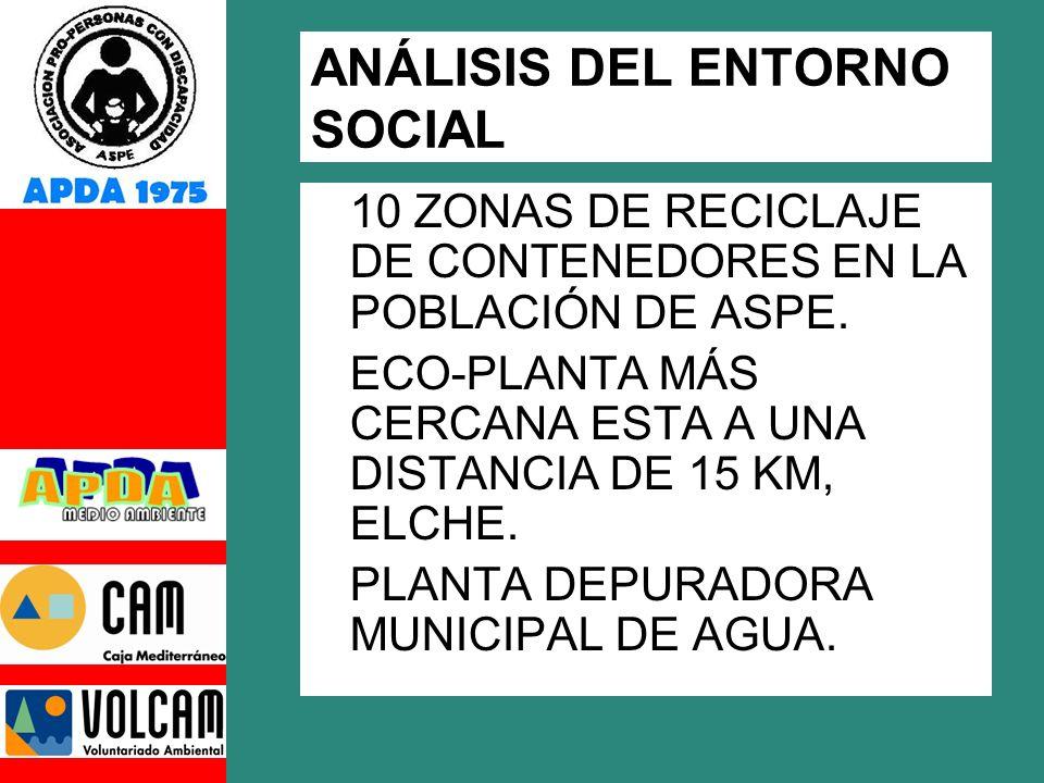 ANÁLISIS DEL ENTORNO SOCIAL 10 ZONAS DE RECICLAJE DE CONTENEDORES EN LA POBLACIÓN DE ASPE.