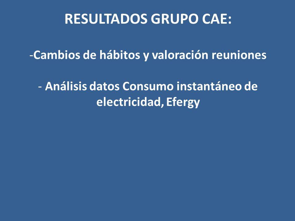 RESULTADOS GRUPO CAE: -Cambios de hábitos y valoración reuniones - Análisis datos Consumo instantáneo de electricidad, Efergy