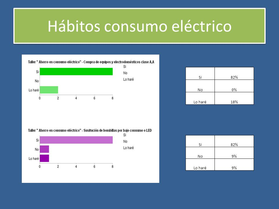 Hábitos consumo eléctrico Si82% No9% Lo haré9% Si82% No0% Lo haré18%
