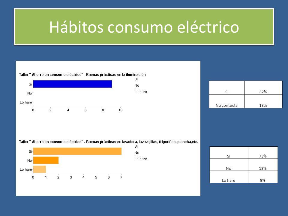 Hábitos consumo eléctrico Si82% No contesta18% Si73% No18% Lo haré9%