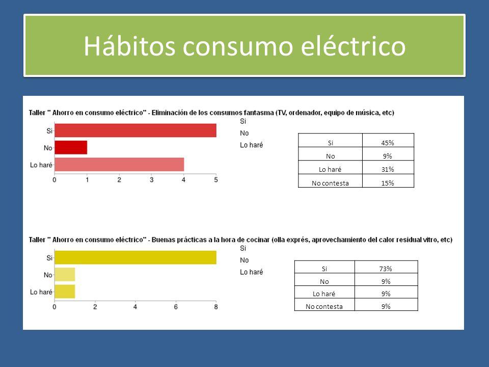 Hábitos consumo eléctrico Si45% No9% Lo haré31% No contesta15% Si73% No9% Lo haré9% No contesta9%