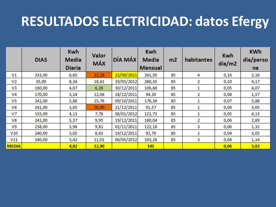 RESULTADOS ELECTRICIDAD: datos Efergy