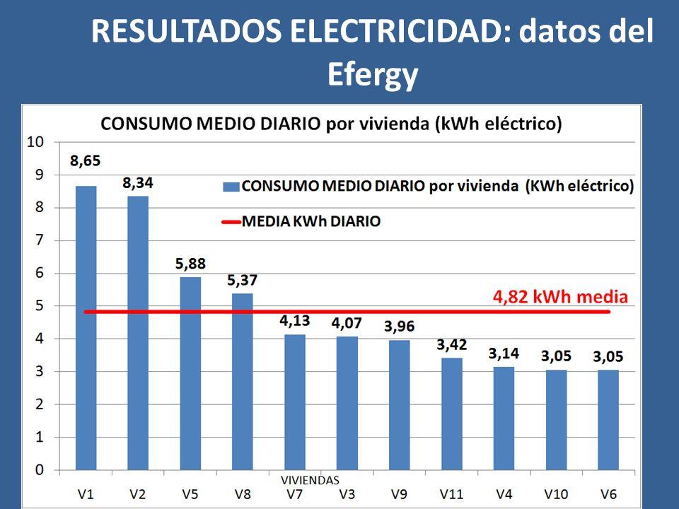 RESULTADOS ELECTRICIDAD: datos del Efergy