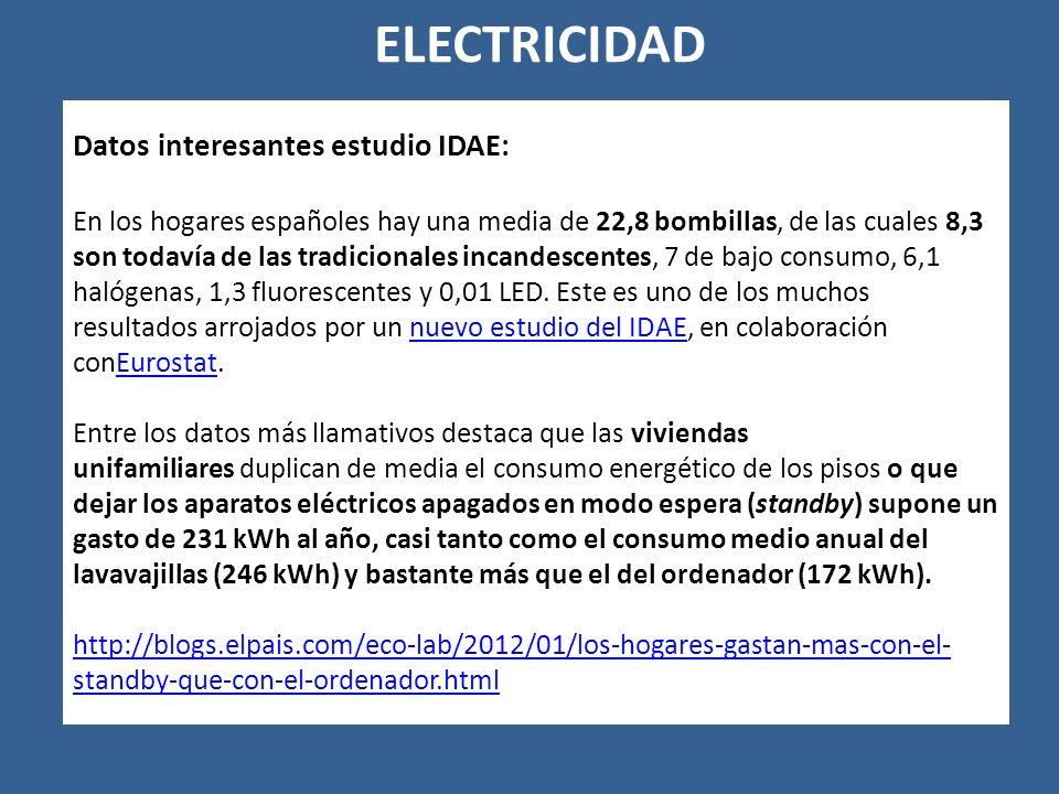 Datos interesantes estudio IDAE: En los hogares españoles hay una media de 22,8 bombillas, de las cuales 8,3 son todavía de las tradicionales incandescentes, 7 de bajo consumo, 6,1 halógenas, 1,3 fluorescentes y 0,01 LED.