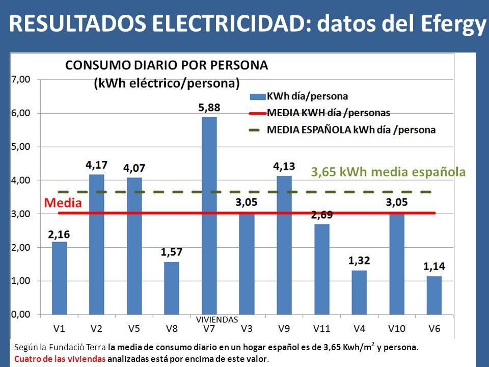 Según la Fundaciò Terra la media de consumo diario en un hogar español es de 3,65 Kwh/m 2 y persona.
