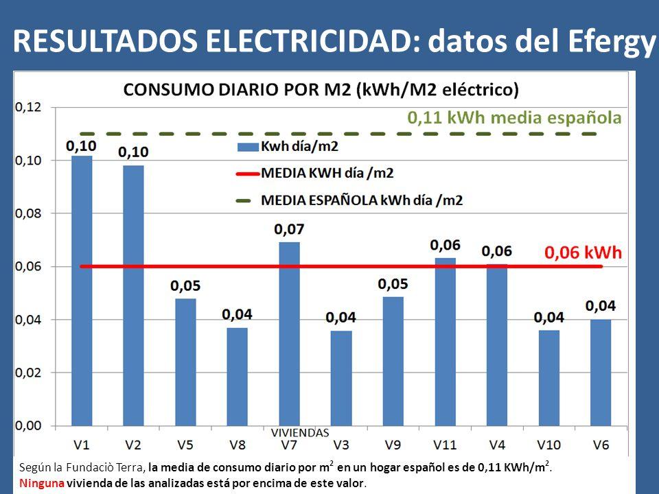 Según la Fundaciò Terra, la media de consumo diario por m 2 en un hogar español es de 0,11 KWh/m 2.