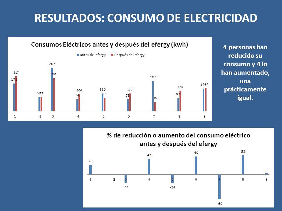 RESULTADOS: CONSUMO DE ELECTRICIDAD 4 personas han reducido su consumo y 4 lo han aumentado, una prácticamente igual.
