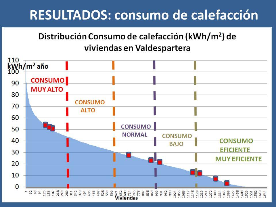 RESULTADOS: consumo de calefacción