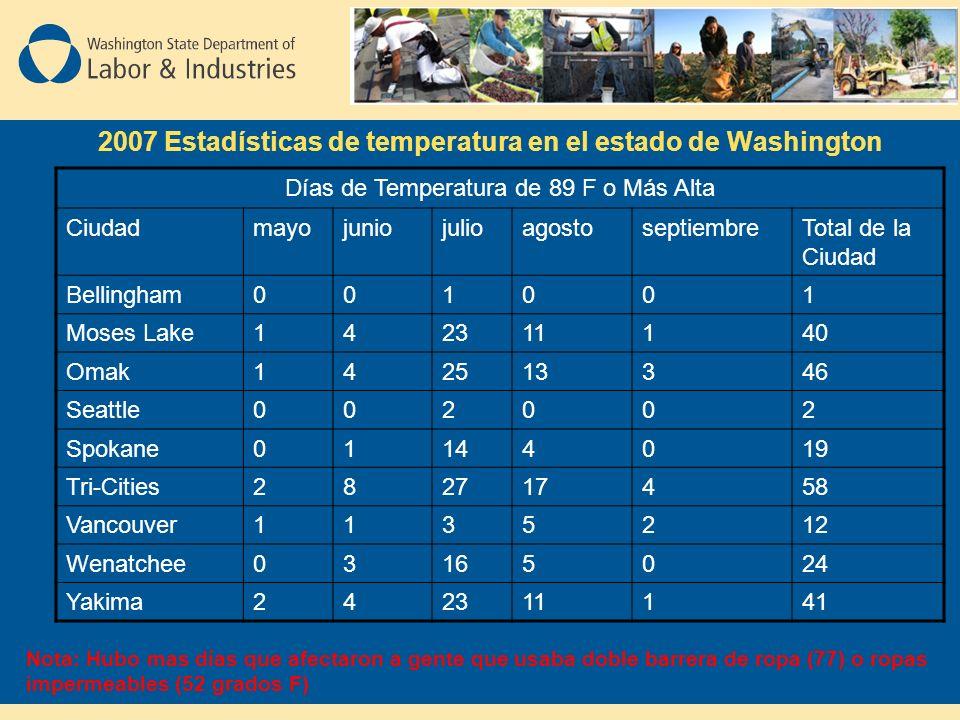 2007 Estadísticas de temperatura en el estado de Washington Días de Temperatura de 89 F o Más Alta CiudadmayojuniojulioagostoseptiembreTotal de la Ciudad Bellingham001001 Moses Lake142311140 Omak142513346 Seattle002002 Spokane01144019 Tri-Cities282717458 Vancouver1135212 Wenatchee03165024 Yakima242311141 Nota: Hubo mas días que afectaron a gente que usaba doble barrera de ropa (77) o ropas impermeables (52 grados F)