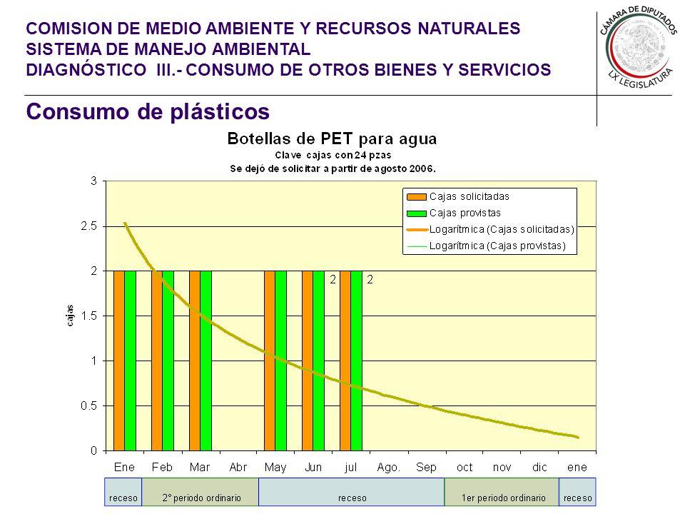 COMISION DE MEDIO AMBIENTE Y RECURSOS NATURALES SISTEMA DE MANEJO AMBIENTAL DIAGNÓSTICO III.- CONSUMO DE OTROS BIENES Y SERVICIOS Consumo de plásticos