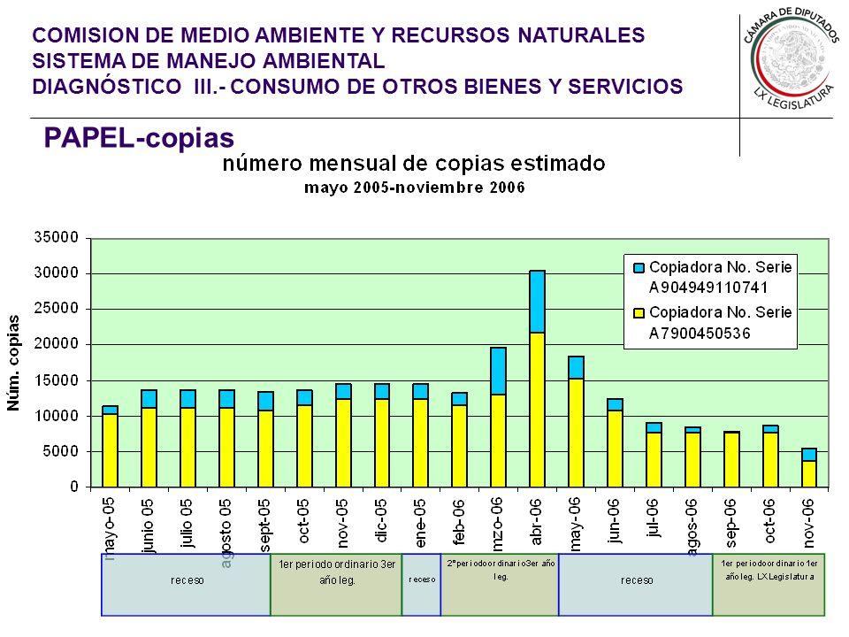 COMISION DE MEDIO AMBIENTE Y RECURSOS NATURALES SISTEMA DE MANEJO AMBIENTAL DIAGNÓSTICO III.- CONSUMO DE OTROS BIENES Y SERVICIOS PAPEL-copias