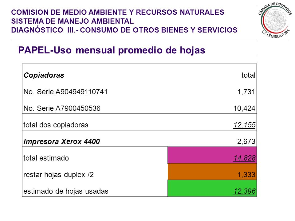 COMISION DE MEDIO AMBIENTE Y RECURSOS NATURALES SISTEMA DE MANEJO AMBIENTAL DIAGNÓSTICO III.- CONSUMO DE OTROS BIENES Y SERVICIOS PAPEL-Uso mensual promedio de hojas Copiadorastotal No.