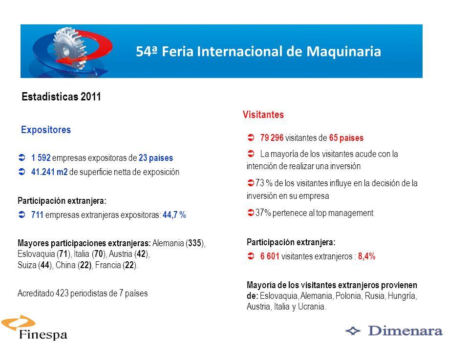 3 Expositores Visitantes 1 592 empresas expositoras de 23 países 41.241 m2 de superficie netta de exposición Participación extranjera: 711 empresas ex