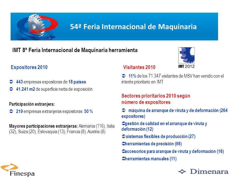 7 Expositores 2010Visitantes 2010 443 empresas expositoras de 18 países 41.241 m2 de superficie netta de exposición Participación extranjera: 219 empresas extranjeras expositoras: 50 % Mayores participaciones extranjeras: Alemania (116), Italia (32), Suiza (20), Eslovaquia (13), Francia (8), Austria (8) IMT 8ª Feria Internacional de Maquinaria herramienta 54ª Feria Internacional de Maquinaria 11% de los 71 347 visitantes de MSV han venido con el interés prioritario en IMT Sectores prioritarios 2010 según número de expositores máquina de arranque de viruta y de deformación (264 expositores) gestión de calidad en el arranque de viruta y deformación (12) sistemas flexibles de producción (27) herramientas de precisión (98) accesorios para aranque de viruta y deformación (16) herramientas manuales (11)