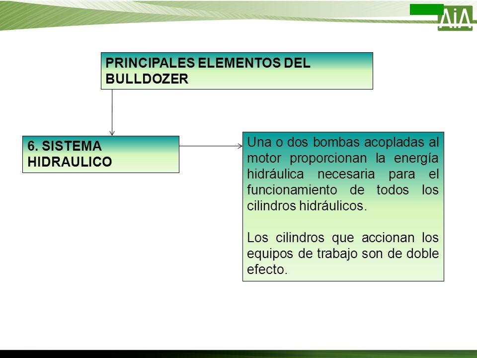 PRINCIPALES ELEMENTOS DEL BULLDOZER 6. SISTEMA HIDRAULICO Una o dos bombas acopladas al motor proporcionan la energía hidráulica necesaria para el fun