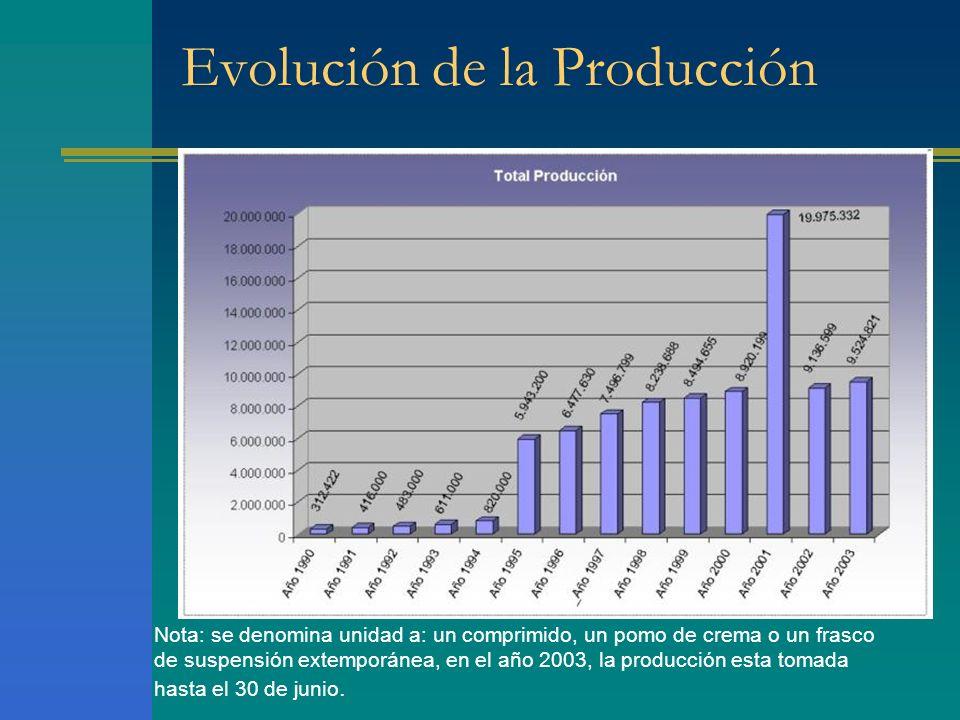 Evolución de la Producción Nota: se denomina unidad a: un comprimido, un pomo de crema o un frasco de suspensión extemporánea, en el año 2003, la prod