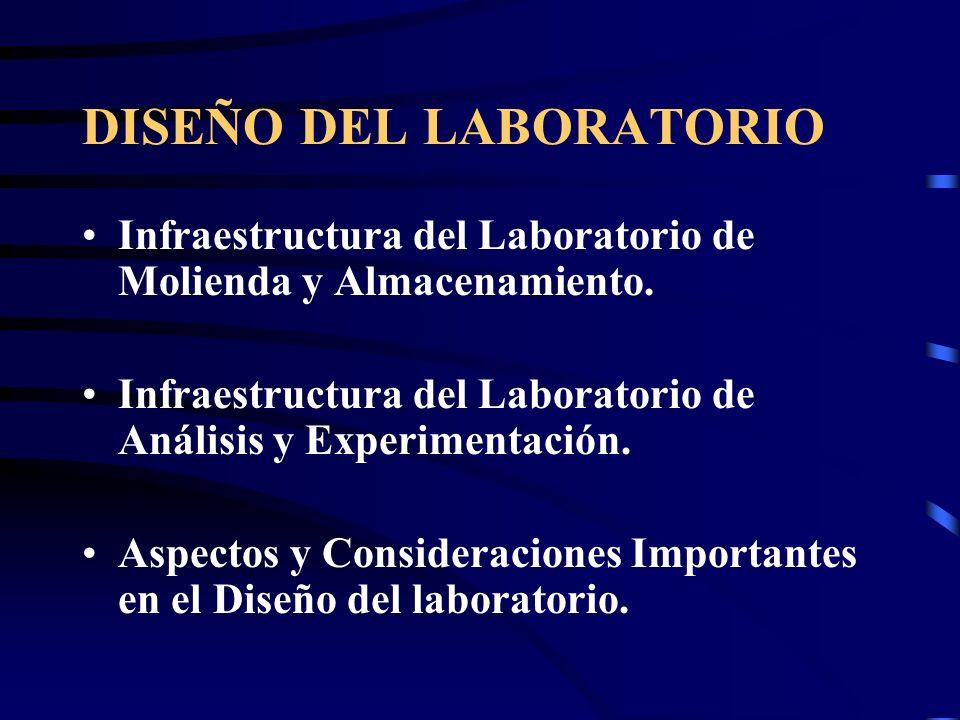 DISEÑO DEL LABORATORIO Infraestructura del Laboratorio de Molienda y Almacenamiento. Infraestructura del Laboratorio de Análisis y Experimentación. As