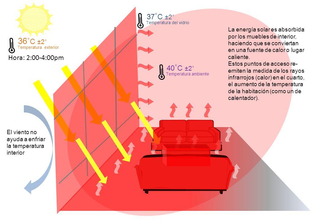 Hora: 2:00-4:00pm 36˚ C ±2˚ Temperatura exterior 40 ˚ C ±2˚ Temperatura ambiente 37 ˚ C ±2˚ Temperatura del vidrio El viento no ayuda a enfriar la temperatura interior La energía solar es absorbida por los muebles de interior, haciendo que se conviertan en una fuente de calor o lugar caliente.