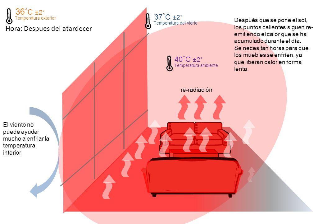 Hora: Despues del atardecer re-radiación 36˚ C ±2˚ Temperatura exterior 40 ˚ C ±2˚ Temperatura ambiente 37 ˚ C ±2˚ Temperatura del vidrio El viento no puede ayudar mucho a enfriar la temperatura interior Después que se pone el sol, los puntos calientes siguen re- emitiendo el calor que se ha acumulado durante el día.