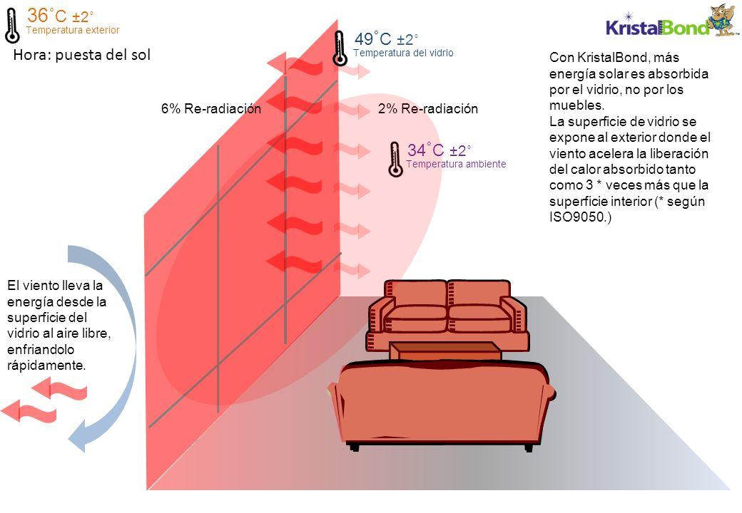 Hora: puesta del sol 2% Re-radiación6% Re-radiación 36˚ C ±2˚ Temperatura exterior 34 ˚ C ±2˚ Temperatura ambiente 49 ˚ C ±2˚ Temperatura del vidrio El viento lleva la energía desde la superficie del vidrio al aire libre, enfriandolo rápidamente.