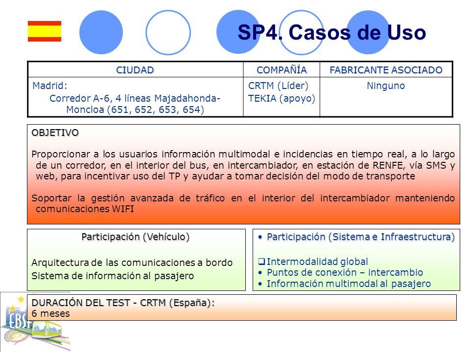 SP4. Casos de UsoCIUDADCOMPAÑÍA FABRICANTE ASOCIADO Madrid: Corredor A-6, 4 líneas Majadahonda- Moncloa (651, 652, 653, 654) CRTM (Líder) TEKIA (apoyo