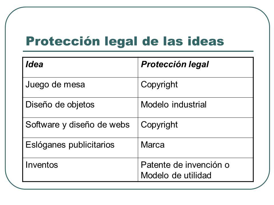 Protección legal de las ideas IdeaProtección legal Juego de mesaCopyright Diseño de objetosModelo industrial Software y diseño de websCopyright Eslóga
