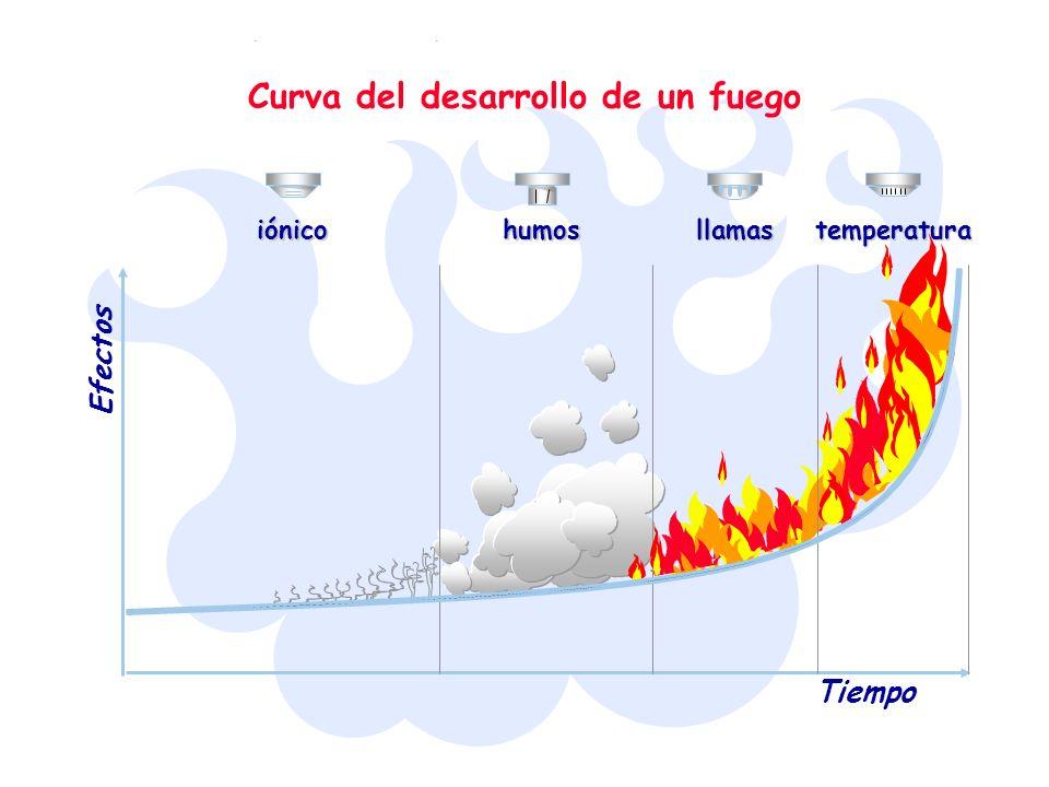 Curva del desarrollo de un fuego Efectos Tiempo iónicohumosllamastemperatura