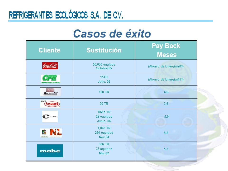 Casos de éxito ClienteSustitución Pay Back Meses 50,000 equipos Octubre,05 (Ahorro de Energía)20% 15TR Julio, 06 (Ahorro de Energía)41% 120 TR4.6 50 TR3.6 182.5 TR 22 equipos Junio, 06 5.9 1,045 TR 220 equipos Nov,04 5.2 306 TR 33 equipos Mar,02 5.3