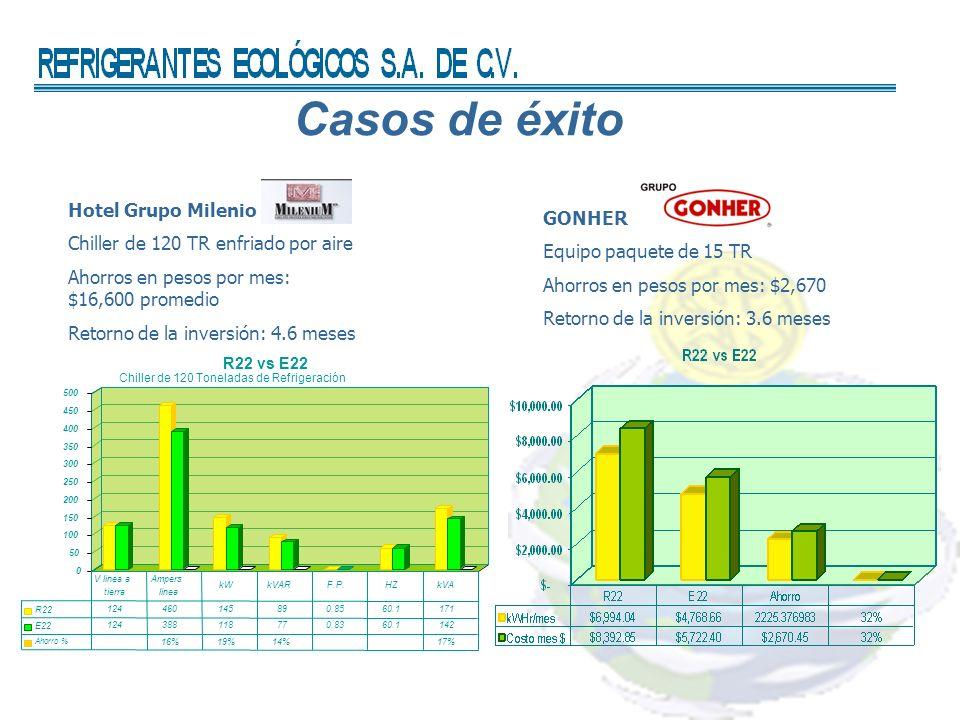 Casos de éxito Hotel Grupo Milenio Chiller de 120 TR enfriado por aire Ahorros en pesos por mes: $16,600 promedio Retorno de la inversión: 4.6 meses G