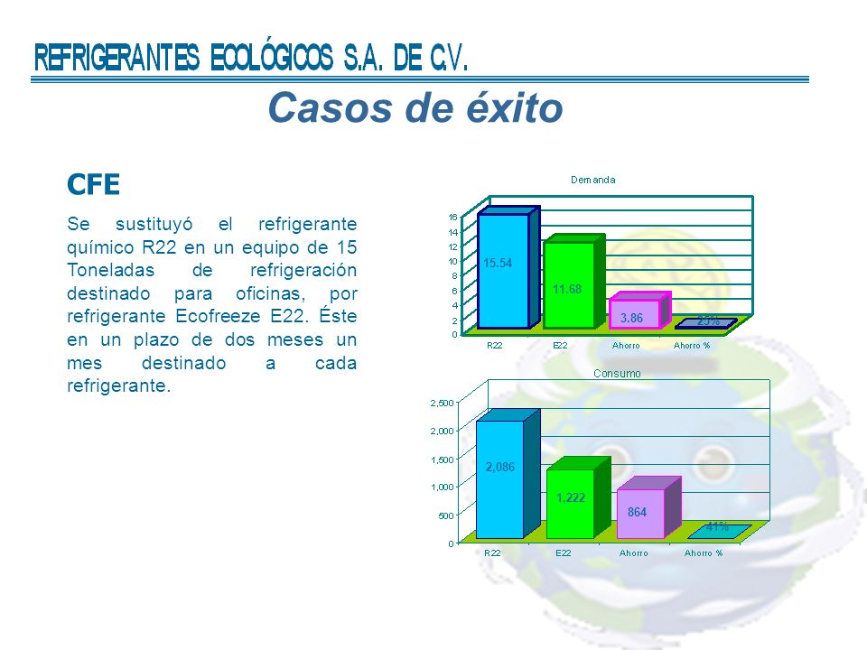 Casos de éxito CFE Se sustituyó el refrigerante químico R22 en un equipo de 15 Toneladas de refrigeración destinado para oficinas, por refrigerante Ecofreeze E22.