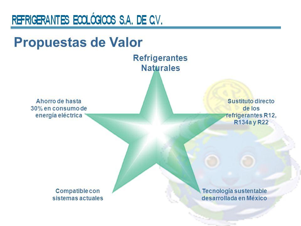 Propuestas de Valor Sustituto directo de los refrigerantes R12, R134a y R22 Refrigerantes Naturales Ahorro de hasta 30% en consumo de energía eléctrica Compatible con sistemas actuales Tecnología sustentable desarrollada en México