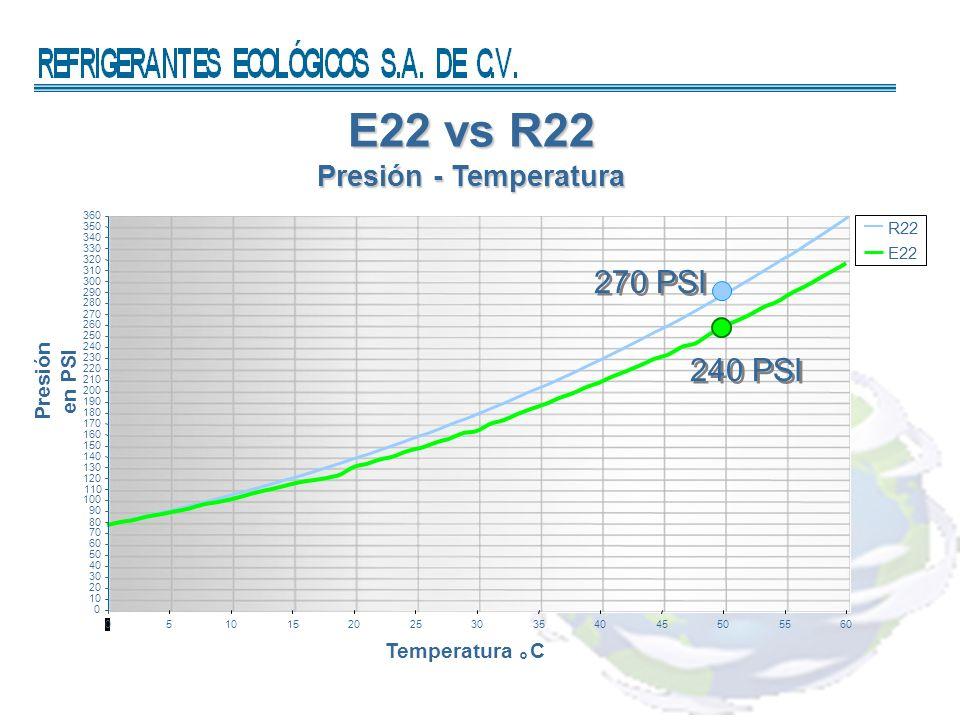 E22 vs R22 Presión - Temperatura Presión en PSI Temperatura C R22 E22 0 10 20 30 40 50 60 70 80 90 100 110 120 130 140 150 160 170 180 190 200 210 220