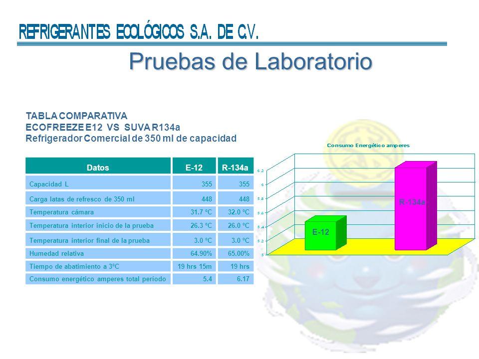 Pruebas de Laboratorio TABLA COMPARATIVA ECOFREEZE E12 VS SUVA R134a Refrigerador Comercial de 350 ml de capacidad DatosE-12R-134a Capacidad L355 Carga latas de refresco de 350 ml448 Temperatura cámara31.7 ºC32.0 ºC Temperatura interior inicio de la prueba26.3 ºC26.0 ºC Temperatura interior final de la prueba3.0 ºC Humedad relativa64.90%65.00% Tiempo de abatimiento a 3ºC19 hrs 15m19 hrs Consumo energético amperes total período5.46.17 E-12 R-134a