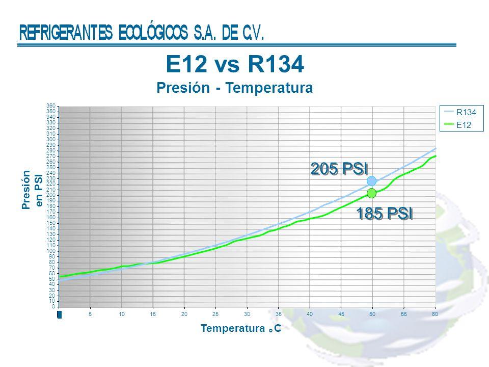 E12 vs R134 Presión - Temperatura Presión en PSI Temperatura C R134 E12 0 10 20 30 40 50 60 70 80 90 100 110 120 130 140 150 160 170 180 190 200 210 2