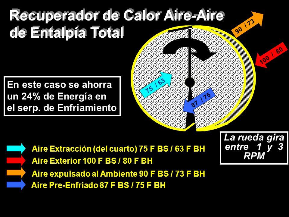 Aire Extracción (del cuarto) 75 F BS / 63 F BH Aire Exterior 100 F BS / 80 F BH Aire expulsado al Ambiente 90 F BS / 73 F BH Aire Pre-Enfriado 87 F BS / 75 F BH 75 / 63 100 / 80 90 / 73 87 / 75 Recuperador de Calor Aire-Aire de Entalpía Total Recuperador de Calor Aire-Aire de Entalpía Total En este caso se ahorra un 24% de Energía en el serp.