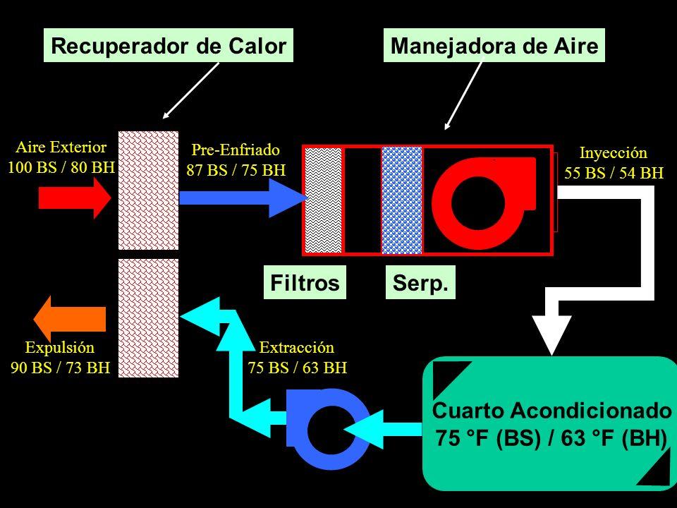 Cuarto Acondicionado 75 °F (BS) / 63 °F (BH) Inyección 55 BS / 54 BH Extracción 75 BS / 63 BH Pre-Enfriado 87 BS / 75 BH Aire Exterior 100 BS / 80 BH Expulsión 90 BS / 73 BH Recuperador de CalorManejadora de Aire Serp.Filtros