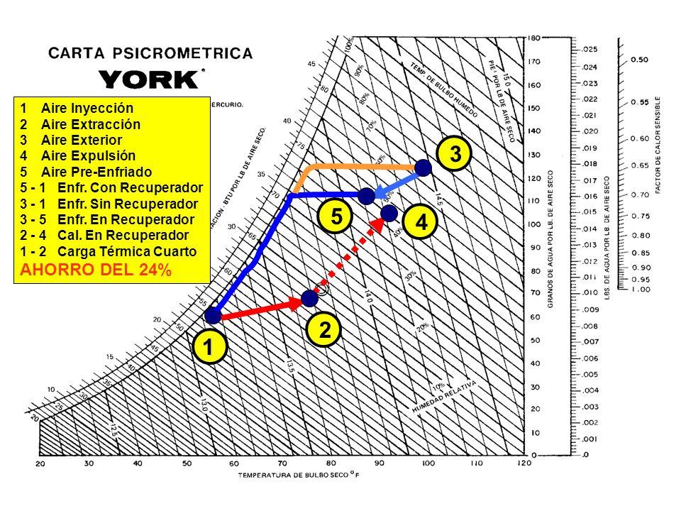 1 Aire Inyección 2 Aire Extracción 3 Aire Exterior 4 Aire Expulsión 5 Aire Pre-Enfriado 5 - 1 Enfr. Con Recuperador 3 - 1 Enfr. Sin Recuperador 3 - 5