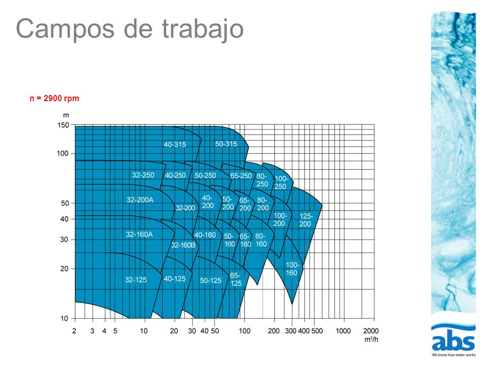 Campos de trabajo n = 2900 rpm
