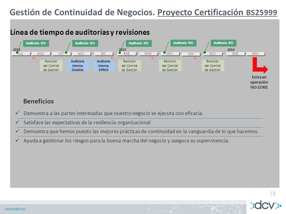 Gestión de Continuidad de Negocios. Proyecto Certificación BS25999 13 Demuestra a las partes interesadas que nuestro negocio se ejecuta con eficacia.