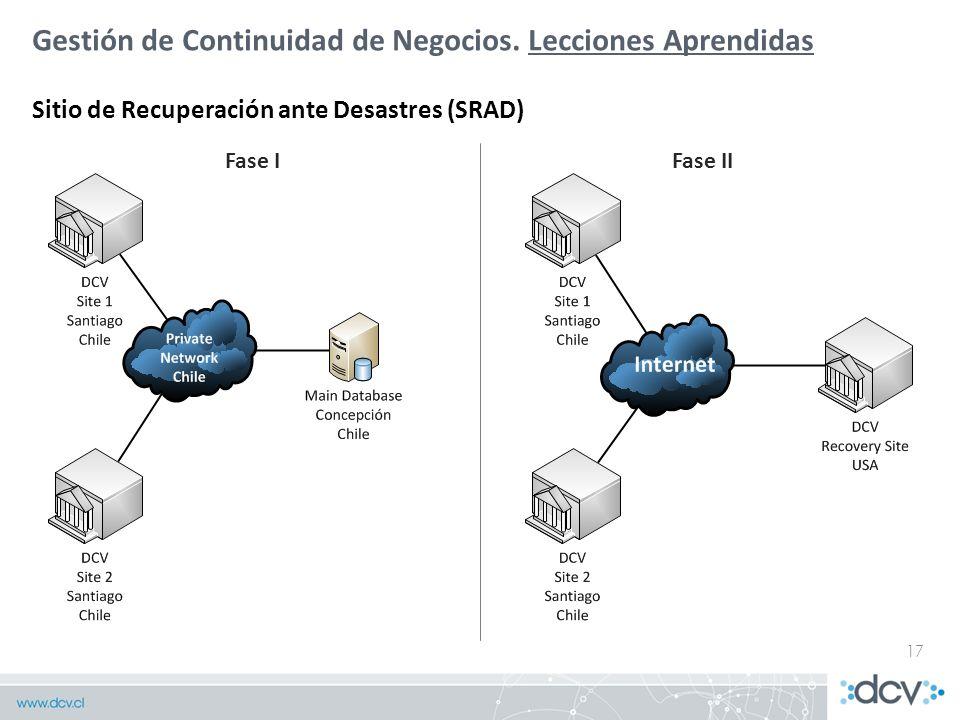 Plan de Mejoras Corto plazo Gestión de Continuidad de Negocios. Lecciones Aprendidas Sitio de Recuperación ante Desastres (SRAD) 17 Fase IFase II