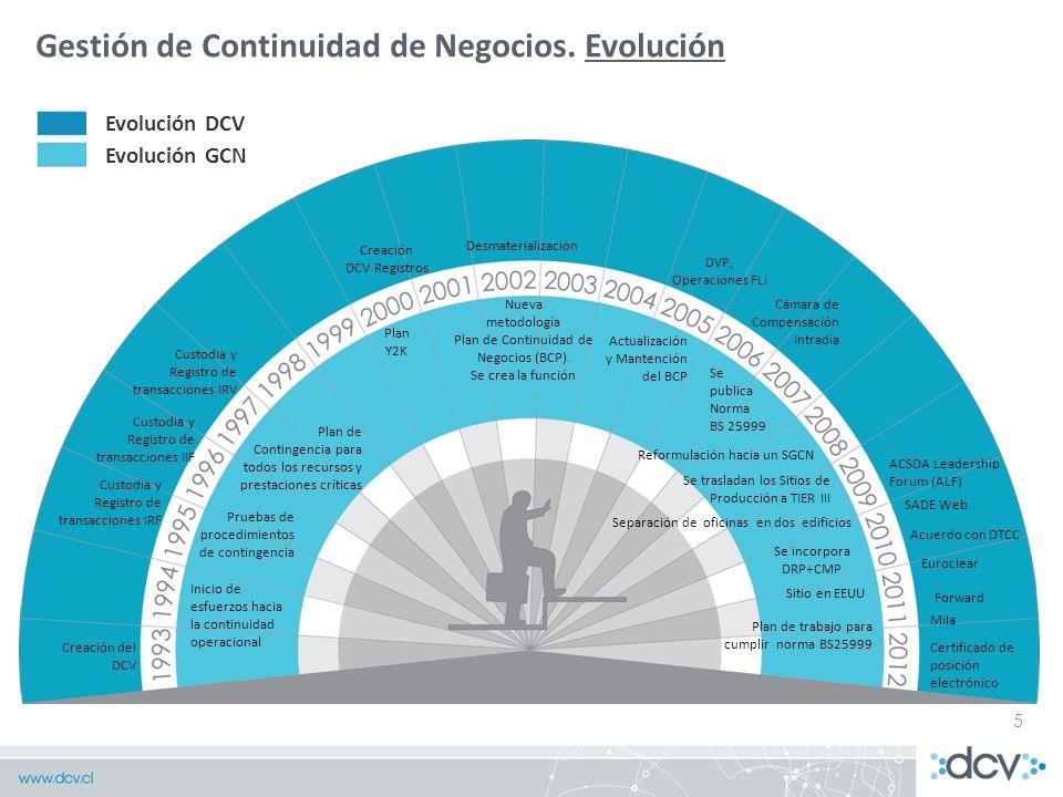 5 Gestión de Continuidad de Negocios. Evolución Inicio de esfuerzos hacia la continuidad operacional Pruebas de procedimientos de contingencia Plan de
