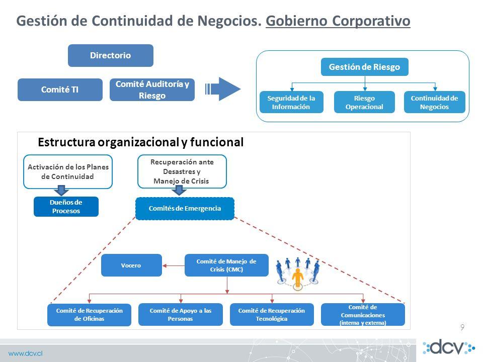 9 Gestión de Continuidad de Negocios. Gobierno Corporativo Directorio Recuperación ante Desastres y Manejo de Crisis Comité TI Comité Auditoría y Ries